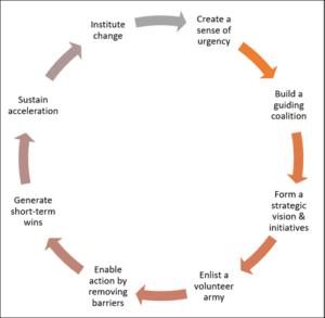 Kotter's 8-Step Process